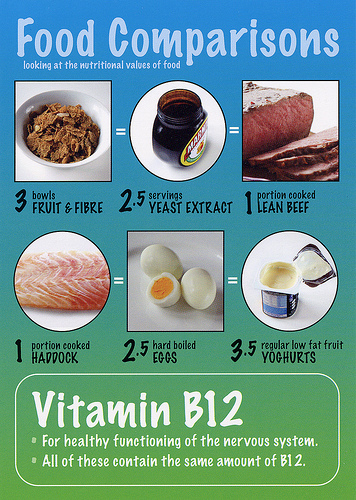 food source comparison for vitamin b12