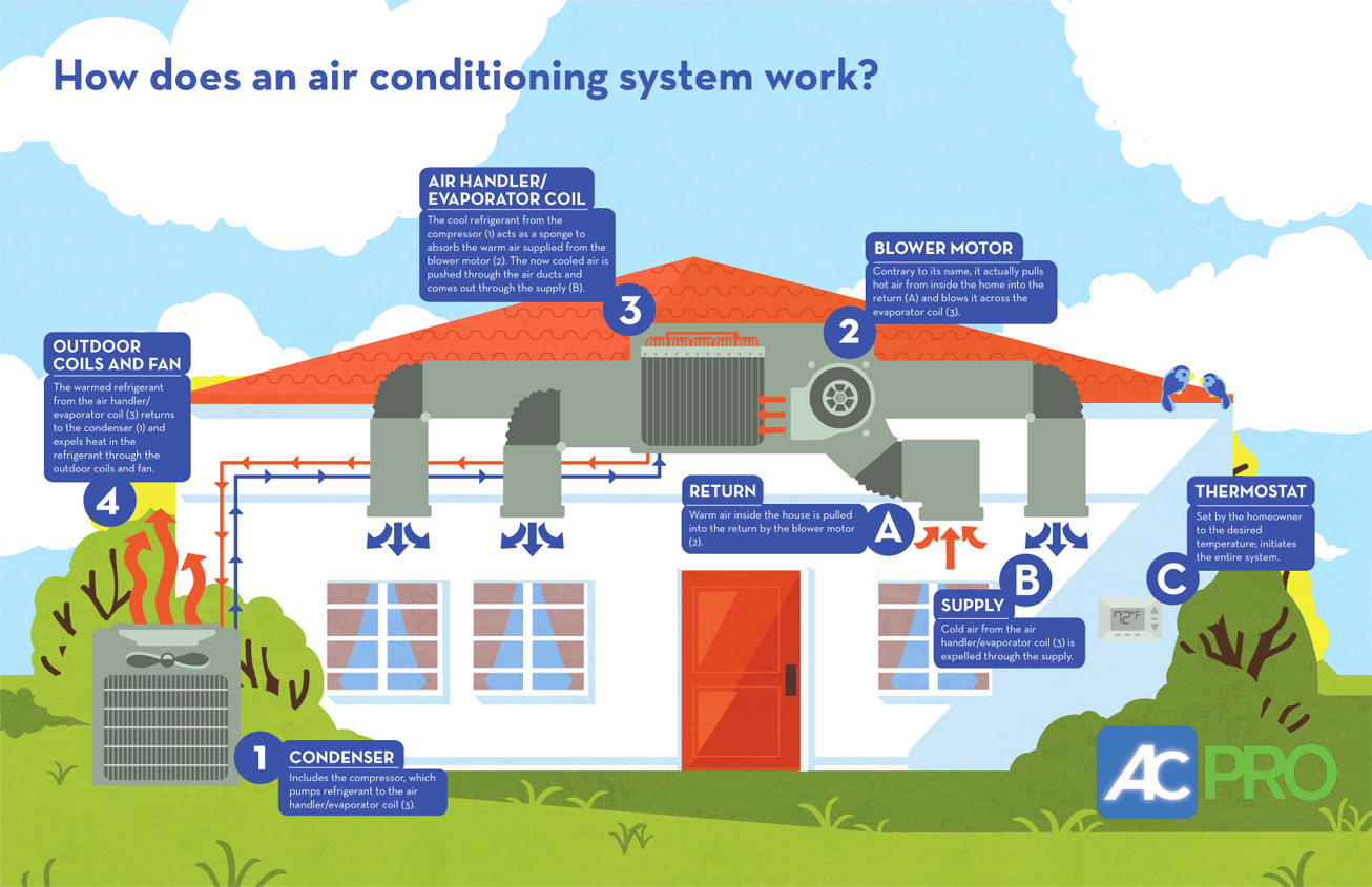 air conditioner infographic #BA3911